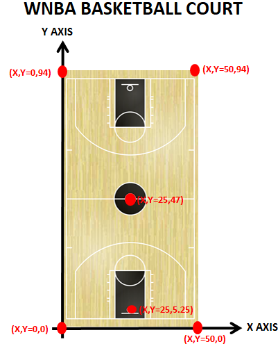 X,Y Coordinates of an WNBA court